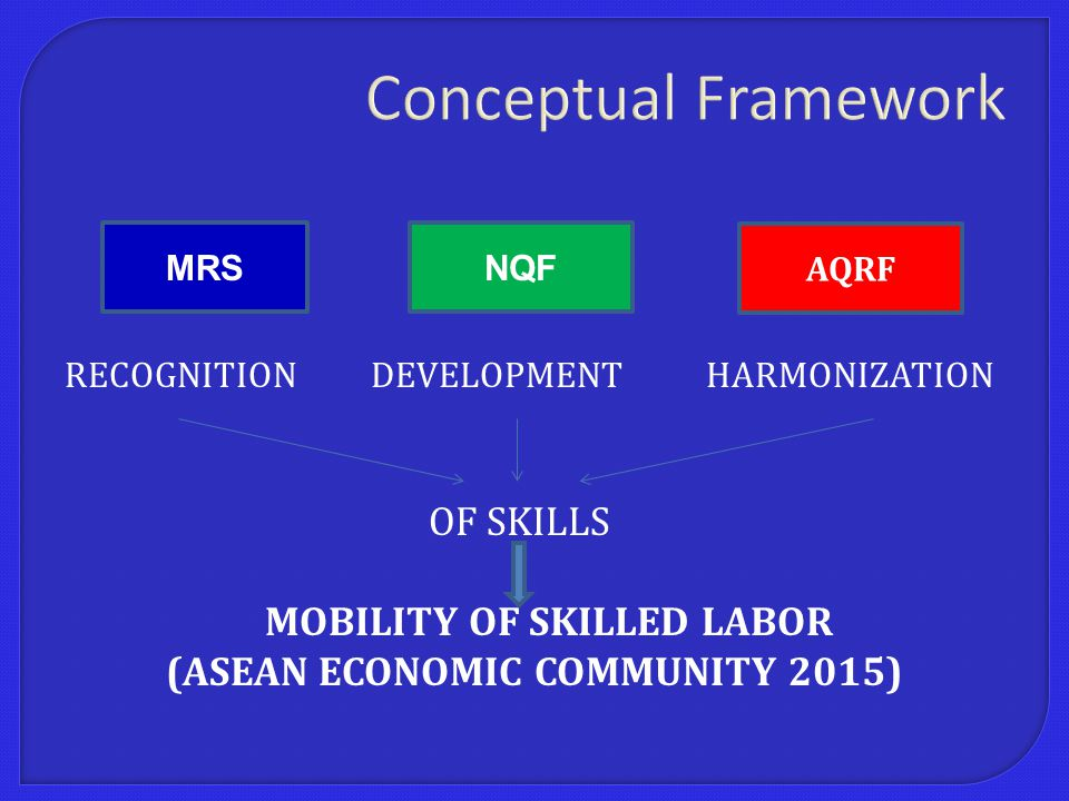 Conceptual Framework RECOGNITION DEVELOPMENT HARMONIZATION OF SKILLS MOBILITY OF SKILLED LABOR (ASEAN ECONOMIC COMMUNITY 2015) MRSNQF AQRF