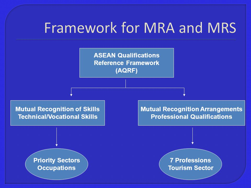Framework for MRA and MRS ASEAN Qualifications Reference Framework (AQRF) Mutual Recognition of Skills Technical/Vocational Skills Mutual Recognition Arrangements Professional Qualifications 7 Professions Tourism Sector Priority Sectors Occupations