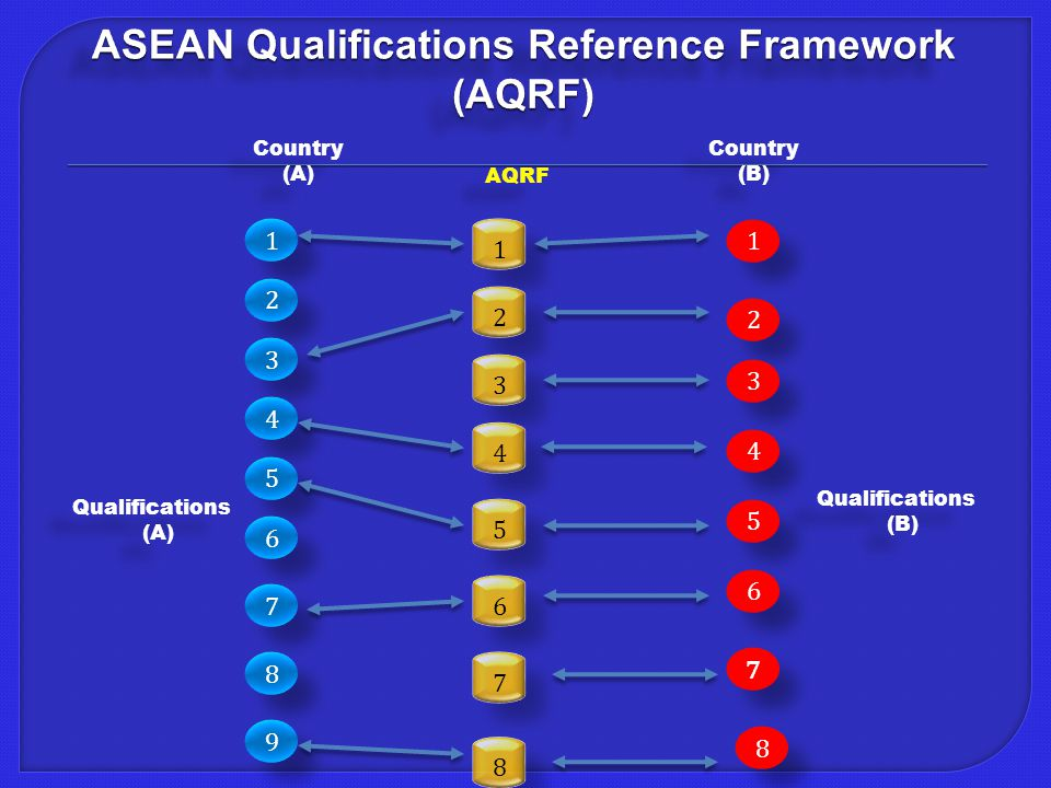ASEAN Qualifications Reference Framework (AQRF) 8 8 1 1 2 2 3 3 4 4 5 5 6 6 7 7 1 1 2 2 3 3 4 4 5 5 6 6 7 7 8 8 9 9 1 1 2 2 3 3 4 4 5 5 6 6 7 7 Qualifications (A) Qualifications (A) Qualifications (B) Qualifications (B) Country (A) Country (A) Country (B) Country (B) AQRF 8 8