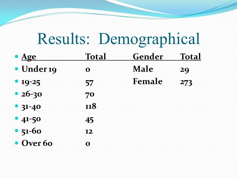 Results: Demographical AgeTotalGenderTotal Under 190Male29 19-2557Female273 26-3070 31-40118 41-5045 51-6012 Over 600
