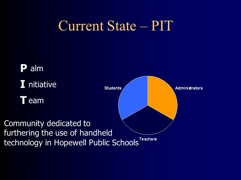 Current State – PIT P alm I nitiative T eam Community dedicated to furthering the use of handheld technology in Hopewell Public Schools
