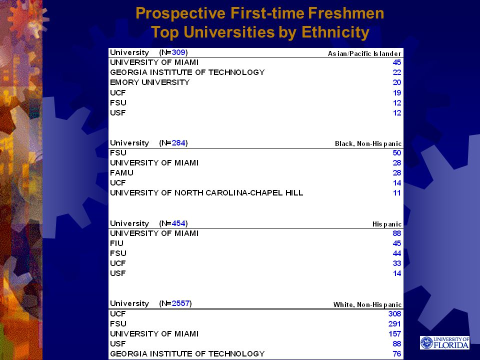 Prospective First-time Freshmen Top Universities by Ethnicity