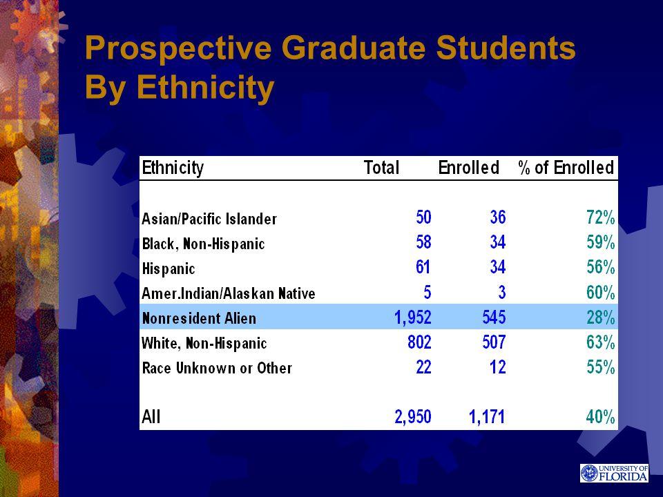 Prospective Graduate Students By Ethnicity