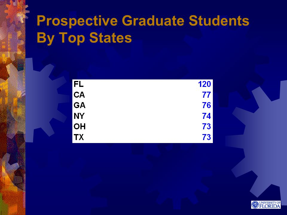 Prospective Graduate Students By Top States