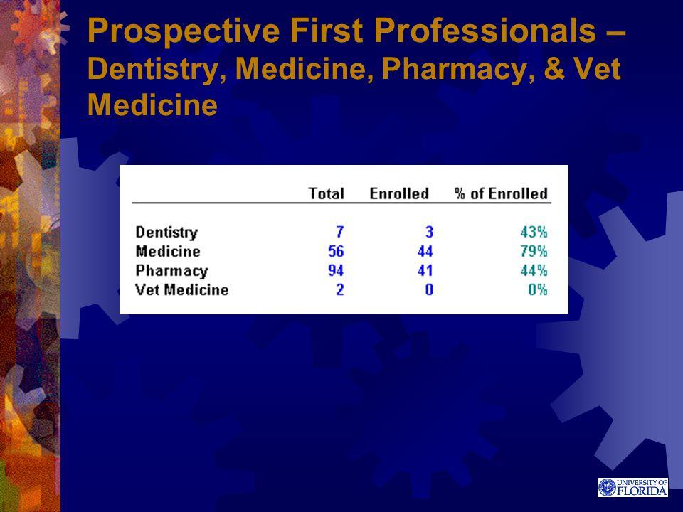 Prospective First Professionals – Dentistry, Medicine, Pharmacy, & Vet Medicine