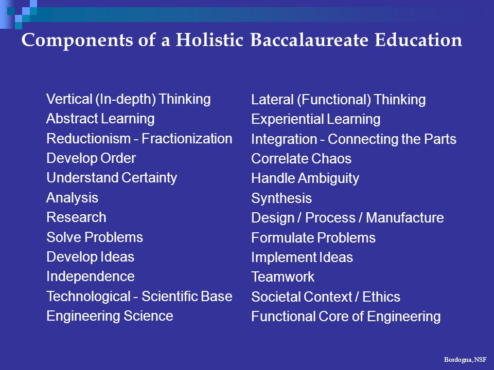 Components of a Holistic Baccalaureate Education Vertical (In-depth) Thinking Abstract Learning Reductionism - Fractionization Develop Order Understand Certainty Analysis Research Solve Problems Develop Ideas Independence Technological - Scientific Base Engineering Science Lateral (Functional) Thinking Experiential Learning Integration - Connecting the Parts Correlate Chaos Handle Ambiguity Synthesis Design / Process / Manufacture Formulate Problems Implement Ideas Teamwork Societal Context / Ethics Functional Core of Engineering Bordogna, NSF