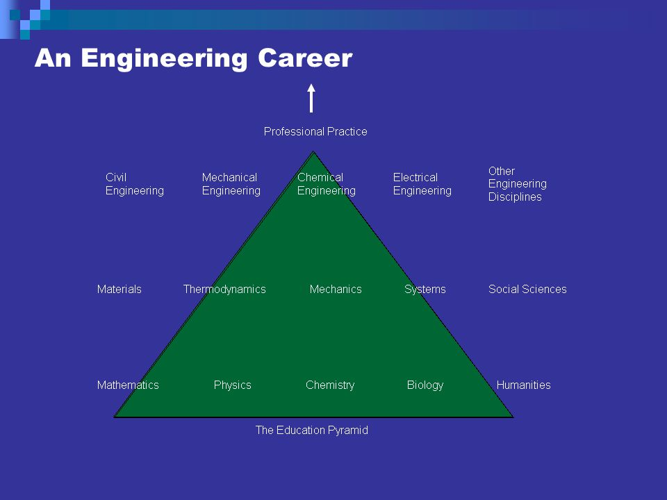 An Engineering Career