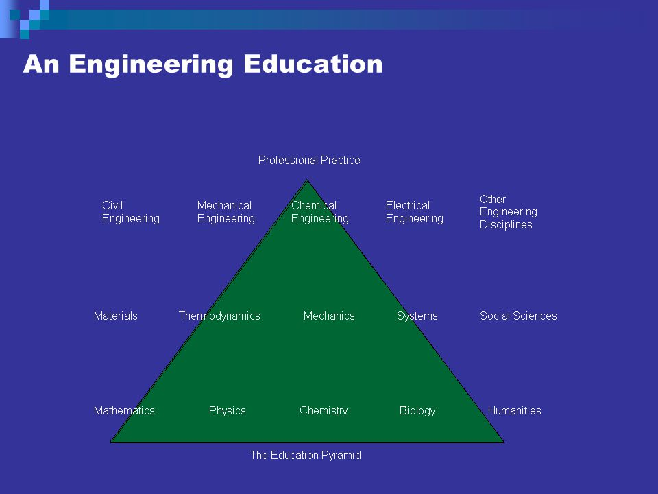 An Engineering Education