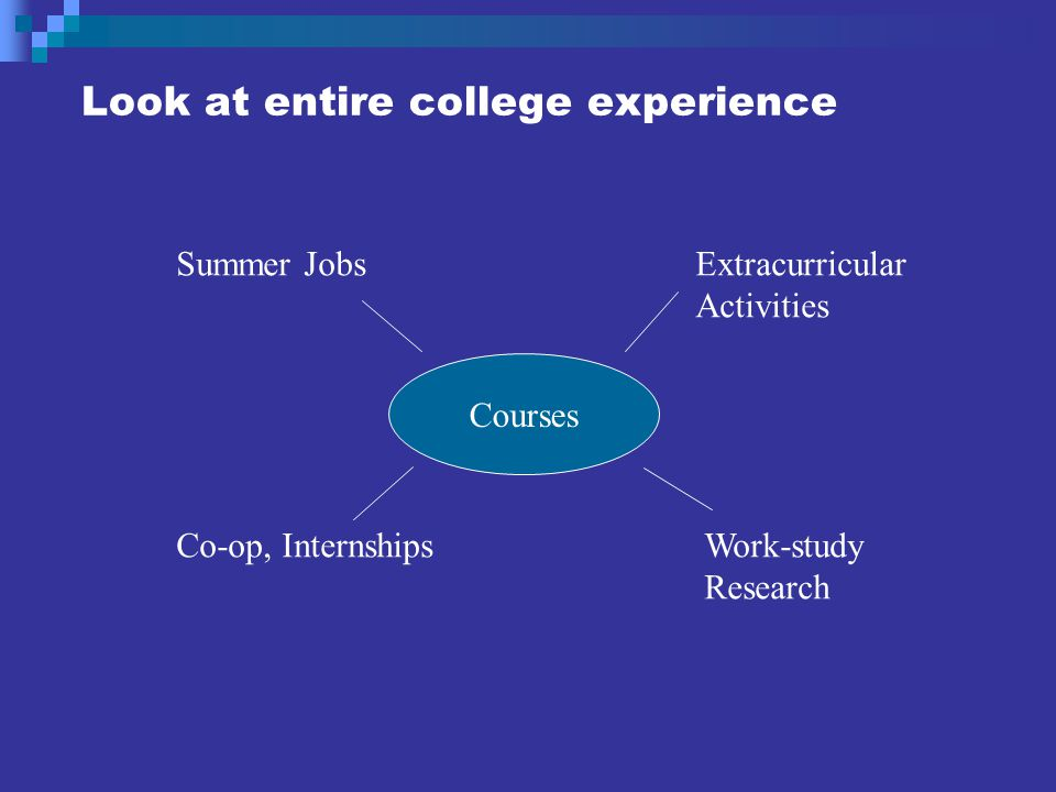 Look at entire college experience Courses Summer JobsExtracurricular Activities Co-op, InternshipsWork-study Research Courses