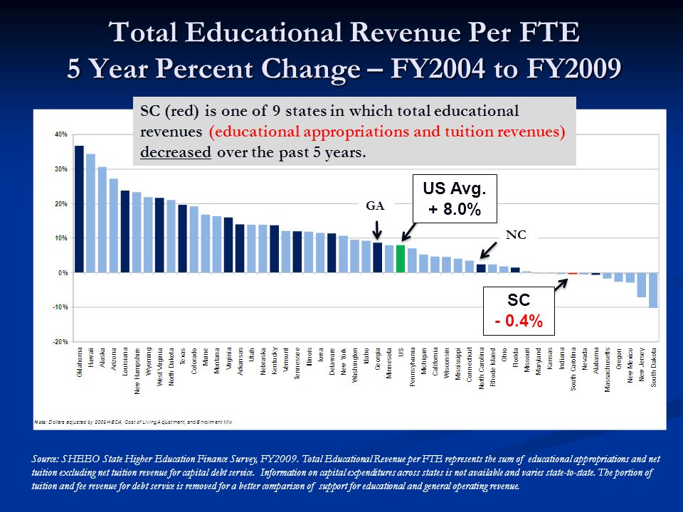 Total Educational Revenue Per FTE 5 Year Percent Change – FY2004 to FY2009 SC (red) is one of 9 states in which total educational revenues (educational appropriations and tuition revenues) decreased over the past 5 years.