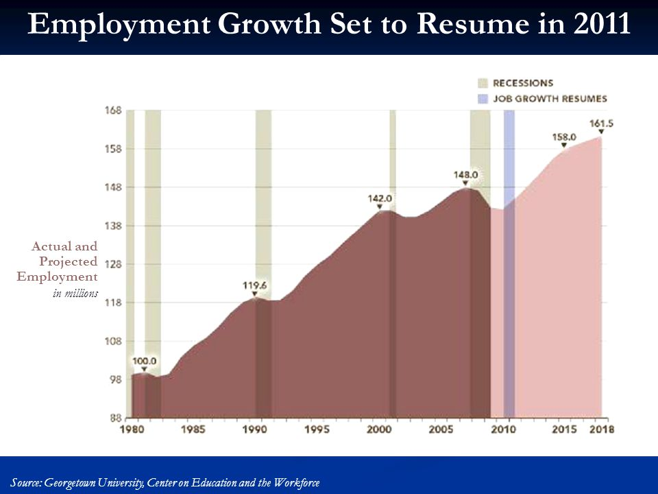 Employment Growth Set to Resume in 2011 Actual and Projected Employment in millions Source: Georgetown University, Center on Education and the Workforce