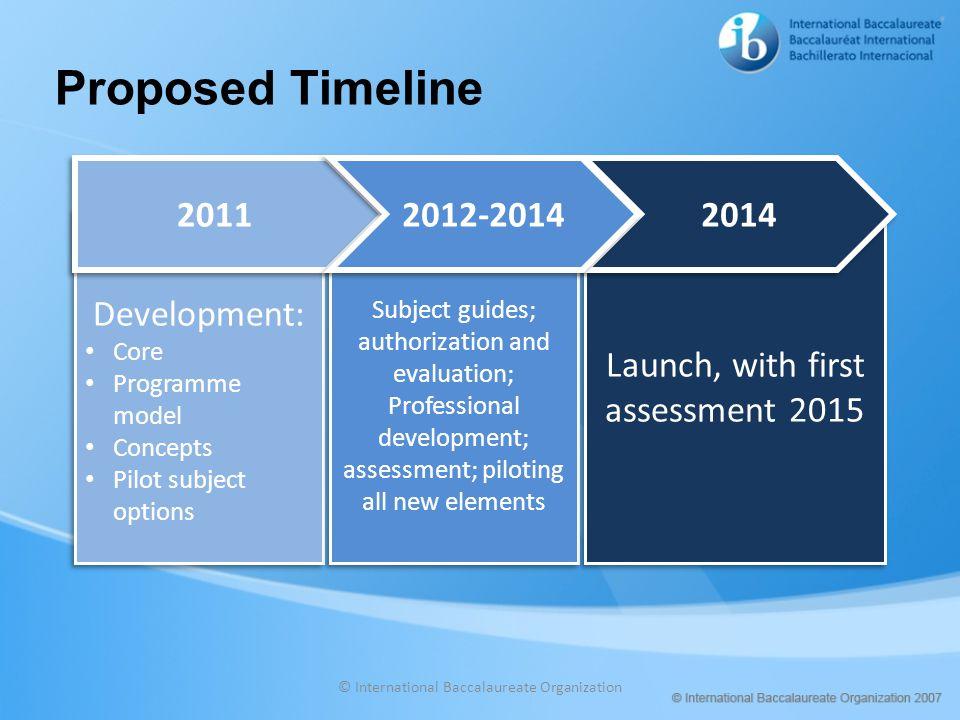 Proposed Timeline © International Baccalaureate Organization Development: Core Programme model Concepts Pilot subject options Development: Core Progra