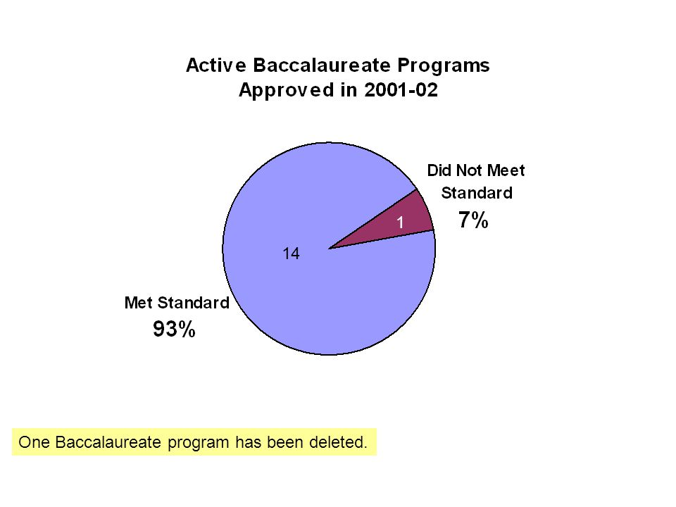 14 1 One Baccalaureate program has been deleted.