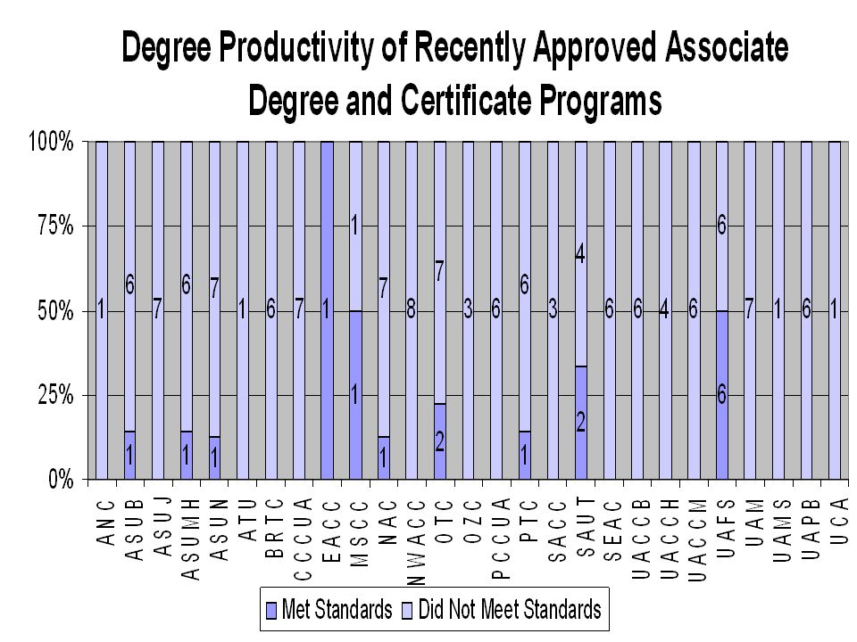 Certificate Programs Approved 2003-04 Productivity Standard: Average of 3 awards over 2005-06 and 2006-07