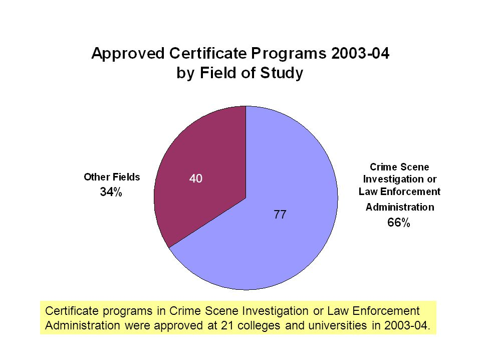 Certificate programs in Crime Scene Investigation or Law Enforcement Administration were approved at 21 colleges and universities in 2003-04.