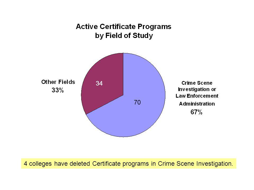 One Certificate program in Law Enforcement met the productivity standard. 69 21