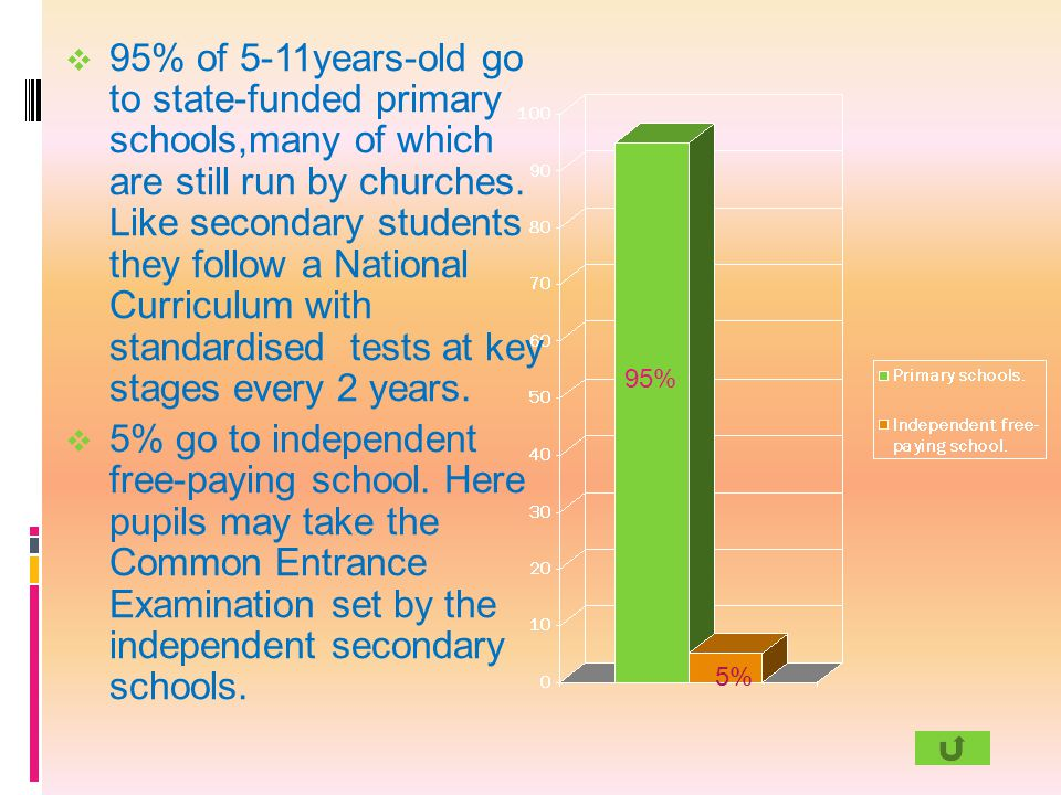 95% 5%  95% of 5-11years-old go to state-funded primary schools,many of which are still run by churches. Like secondary students they follow a Nation