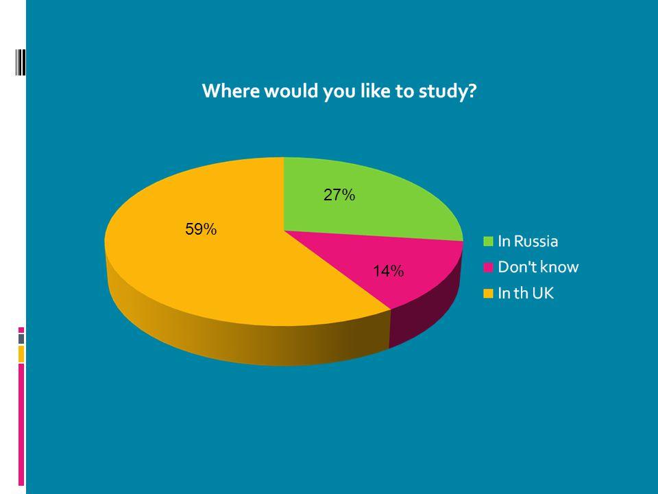 59% 27% 14%