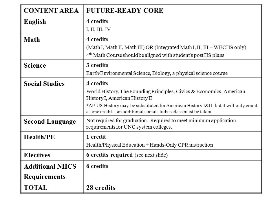 CONTENT AREAFUTURE-READY CORE English 4 credits I, II, III, IV Math 4 credits (Math I, Math II, Math III) OR (Integrated Math I, II, III – WECHS only) 4 th Math Course should be aligned with student ' s post HS plans Science 3 credits Earth/Environmental Science, Biology, a physical science course Social Studies 4 credits World History, The Founding Principles, Civics & Economics, American History I, American History II *AP US History may be substituted for American History I&II, but it will only count as one credit…an additional social studies class must be taken.