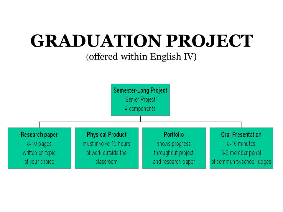 GRADUATION PROJECT ( offered within English IV)