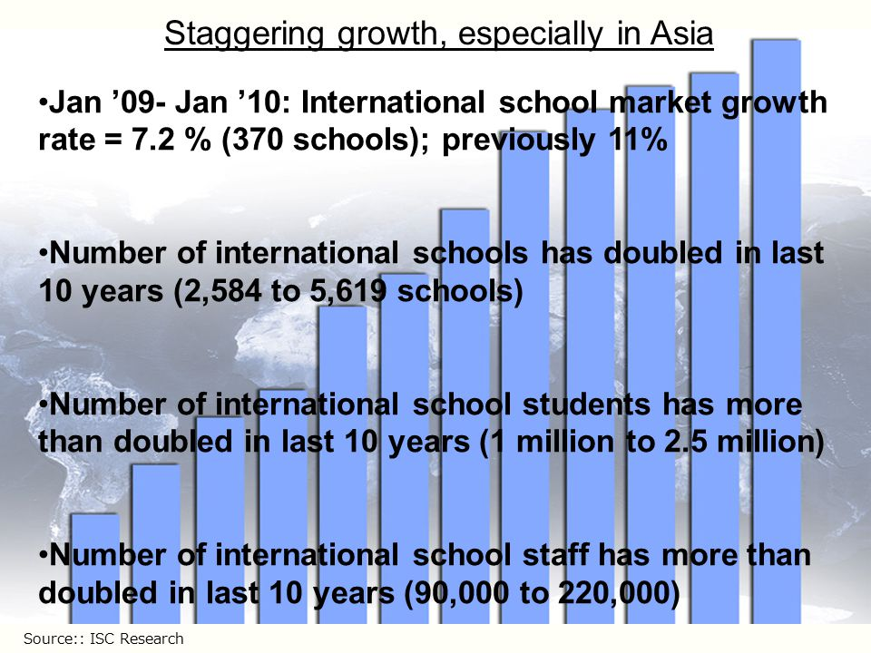 Jan '09- Jan '10: International school market growth rate = 7.2 % (370 schools); previously 11% Number of international schools has doubled in last 10 years (2,584 to 5,619 schools) Number of international school students has more than doubled in last 10 years (1 million to 2.5 million) Number of international school staff has more than doubled in last 10 years (90,000 to 220,000) Staggering growth, especially in Asia Source:: ISC Research
