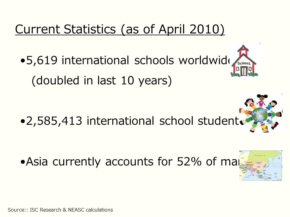 International Schools as of March 2010 * Includes Middle East and Western Asia Source:: ISC Research Total = 5,609
