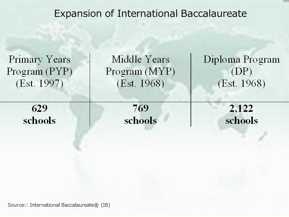 Expansion of International Baccalaureate Source:: International Baccalaureate® (IB)