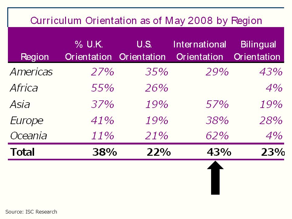 Curriculum breakdown as of March 2010 Source: ISC Research