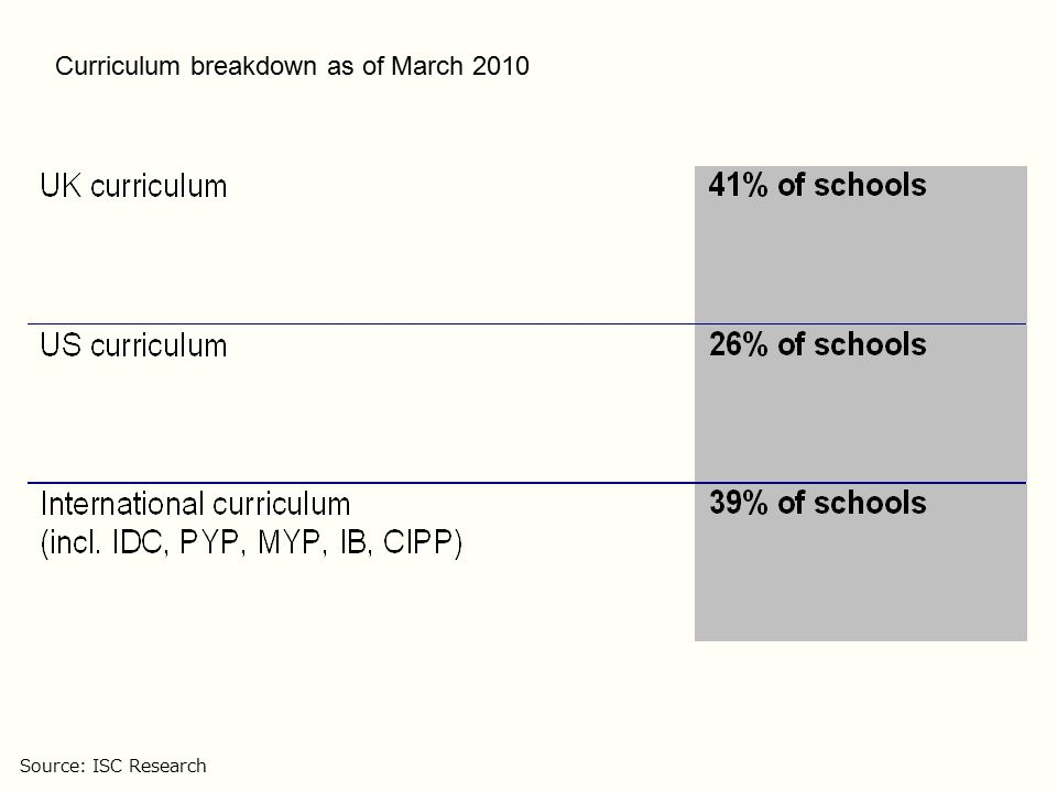 Growth of new English-medium schools, Jan –May 2008 Data represent new schools opened in five-month period from January 2008 to May 2008.