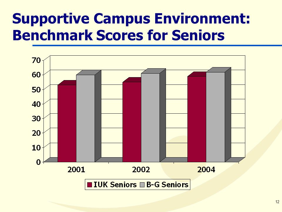 12 Supportive Campus Environment: Benchmark Scores for Seniors
