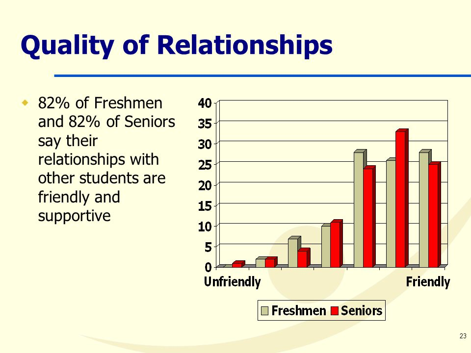 23 Quality of Relationships  82% of Freshmen and 82% of Seniors say their relationships with other students are friendly and supportive
