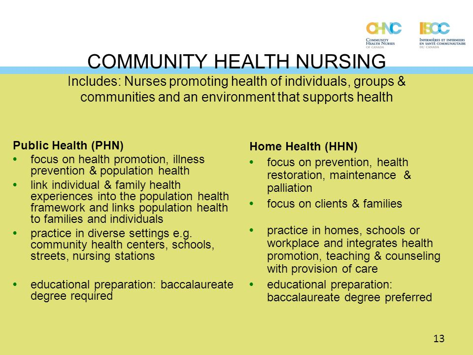 COMMUNITY HEALTH NURSING Includes: Nurses promoting health of individuals, groups & communities and an environment that supports health Home Health (H