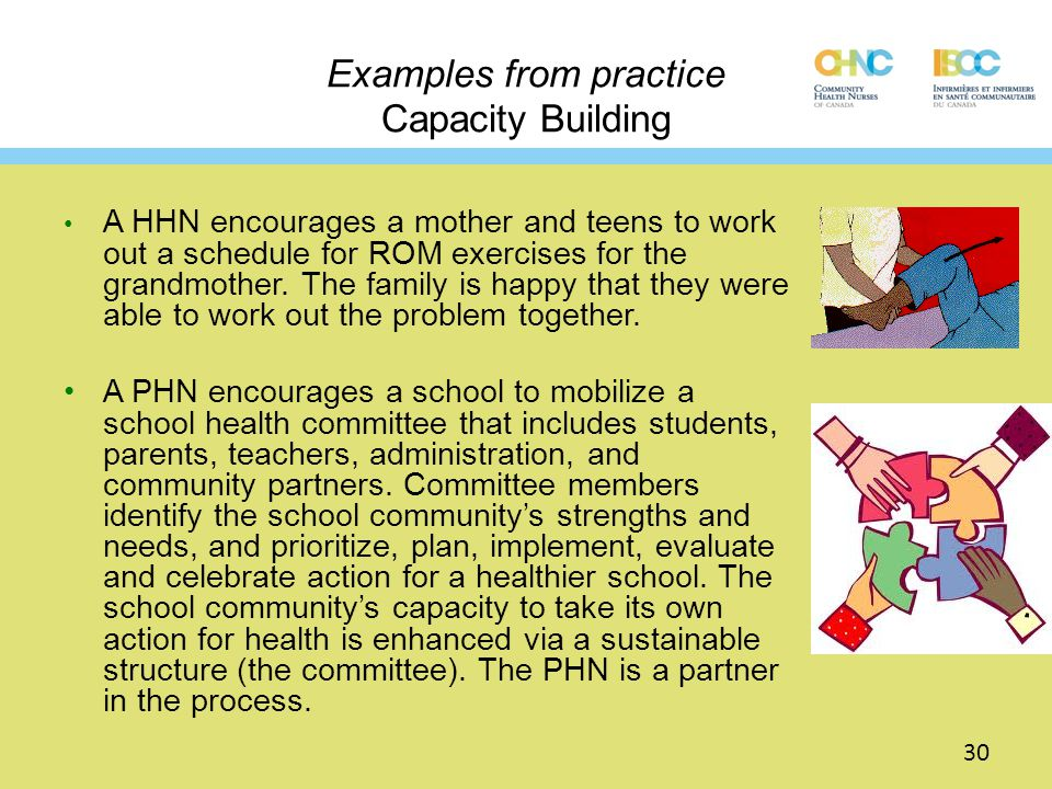 Examples from practice Capacity Building A HHN encourages a mother and teens to work out a schedule for ROM exercises for the grandmother. The family