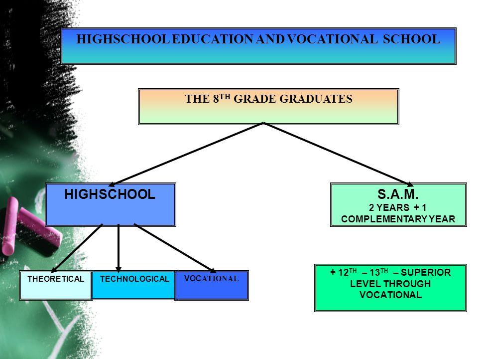 HIGHSCHOOL EDUCATION AND VOCATIONAL SCHOOL THE 8 TH GRADE GRADUATES HIGHSCHOOLS.A.M.