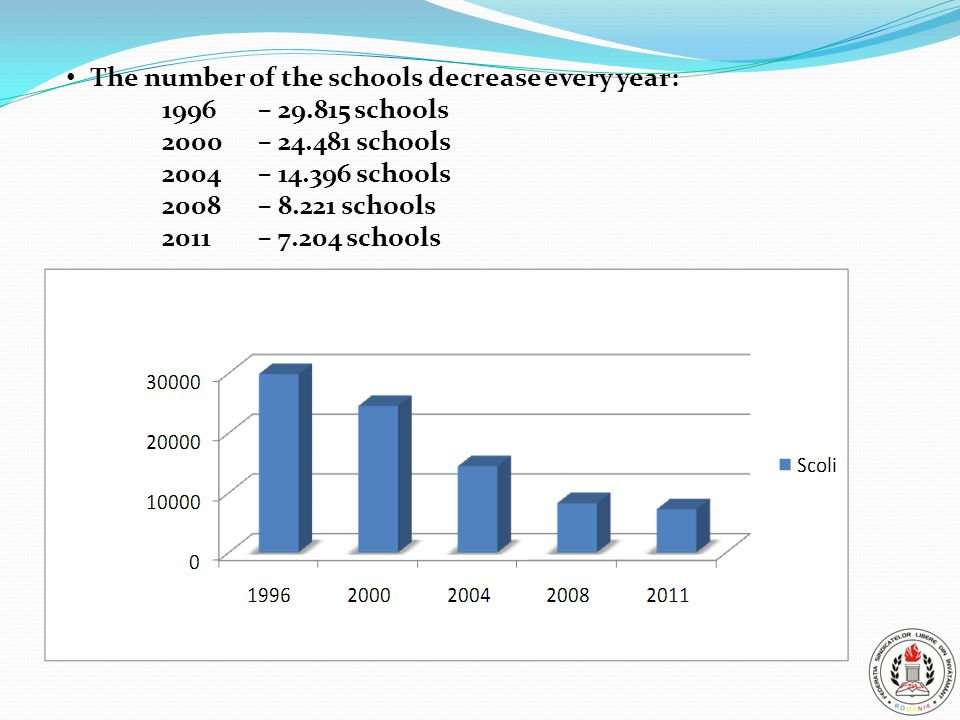The number of the schools decrease every year: 1996 – 29.815 schools 2000– 24.481 schools 2004 – 14.396 schools 2008 – 8.221 schools 2011 – 7.204 schools