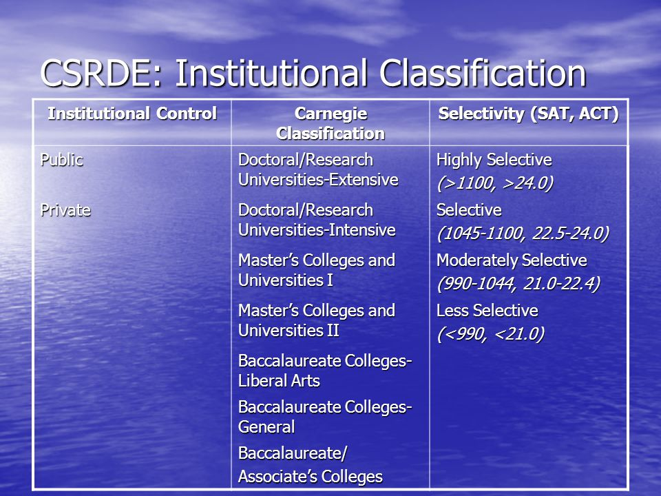 CSRDE: Institutional Classification Institutional Control Carnegie Classification Selectivity (SAT, ACT) Public Doctoral/Research Universities-Extensive Highly Selective (>1100, >24.0) Private Doctoral/Research Universities-Intensive Selective (1045-1100, 22.5-24.0) Master's Colleges and Universities I Moderately Selective (990-1044, 21.0-22.4) Master's Colleges and Universities II Less Selective (<990, <21.0) Baccalaureate Colleges- Liberal Arts Baccalaureate Colleges- General Baccalaureate/ Associate's Colleges