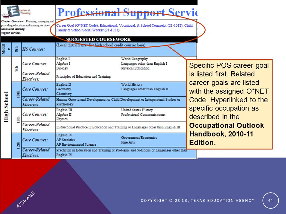 4/24/2015 COPYRIGHT © 2013, TEXAS EDUCATION AGENCY 44 Specific POS career goal is listed first.