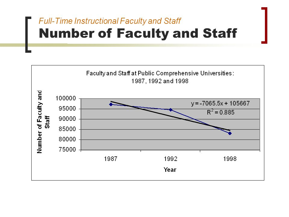 Full-Time Instructional Faculty and Staff Number of Faculty and Staff