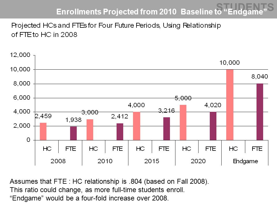 STUDENTS Enrollments Projected from 2010 Baseline to Endgame Assumes that FTE : HC relationship is.804 (based on Fall 2008).