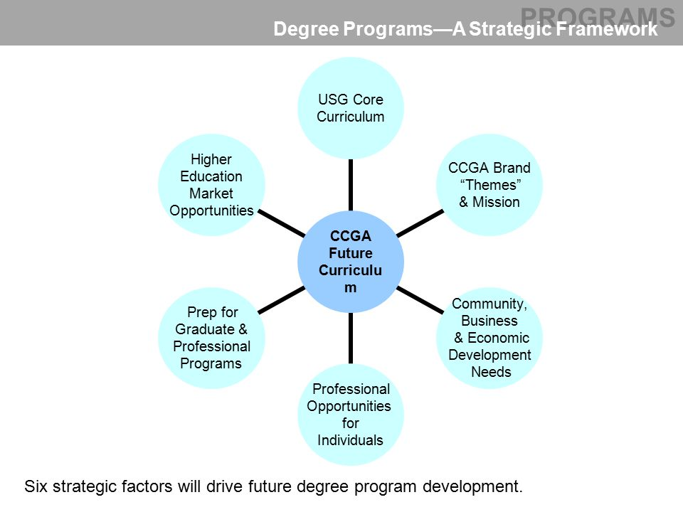 CCGA Future Curriculum USG Core Curriculum CCGA Brand Themes & Mission Community, Business & Economic Development Needs Professional Opportunities for Individuals Prep for Graduate & Professional Programs Higher Education Market Opportunities PROGRAMS Degree Programs—A Strategic Framework Six strategic factors will drive future degree program development.