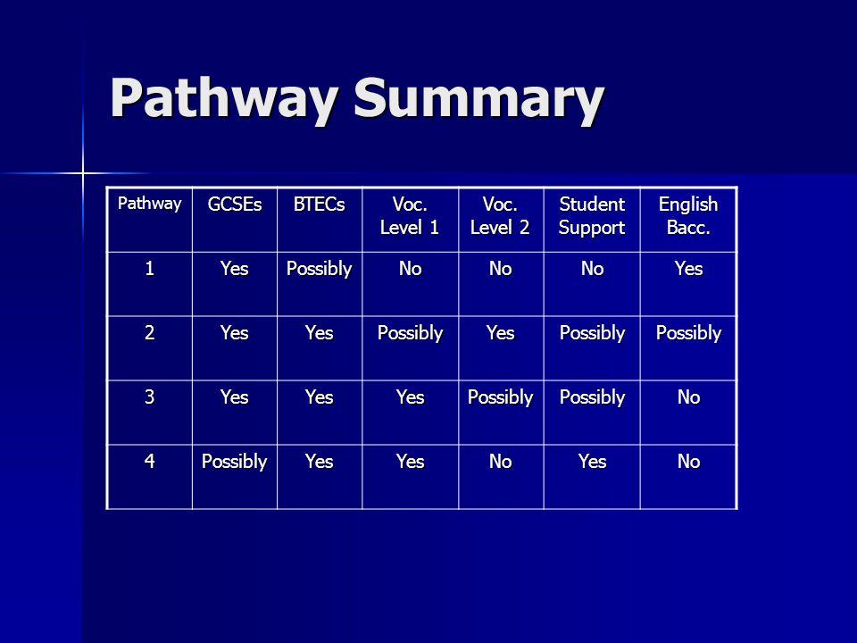 Pathway Summary PathwayGCSEsBTECs Voc. Level 1 Voc. Level 2 Student Support English Bacc. 1YesPossiblyNoNoNoYes 2YesYesPossiblyYesPossiblyPossibly 3Ye
