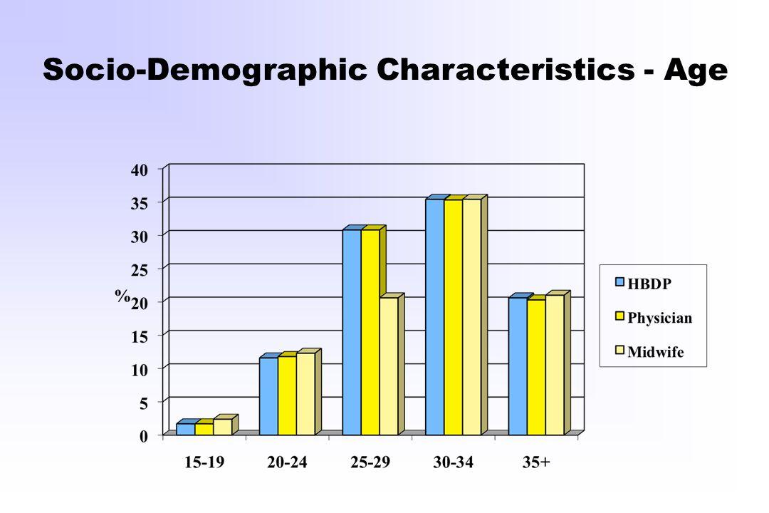 Socio-Demographic Characteristics - Age
