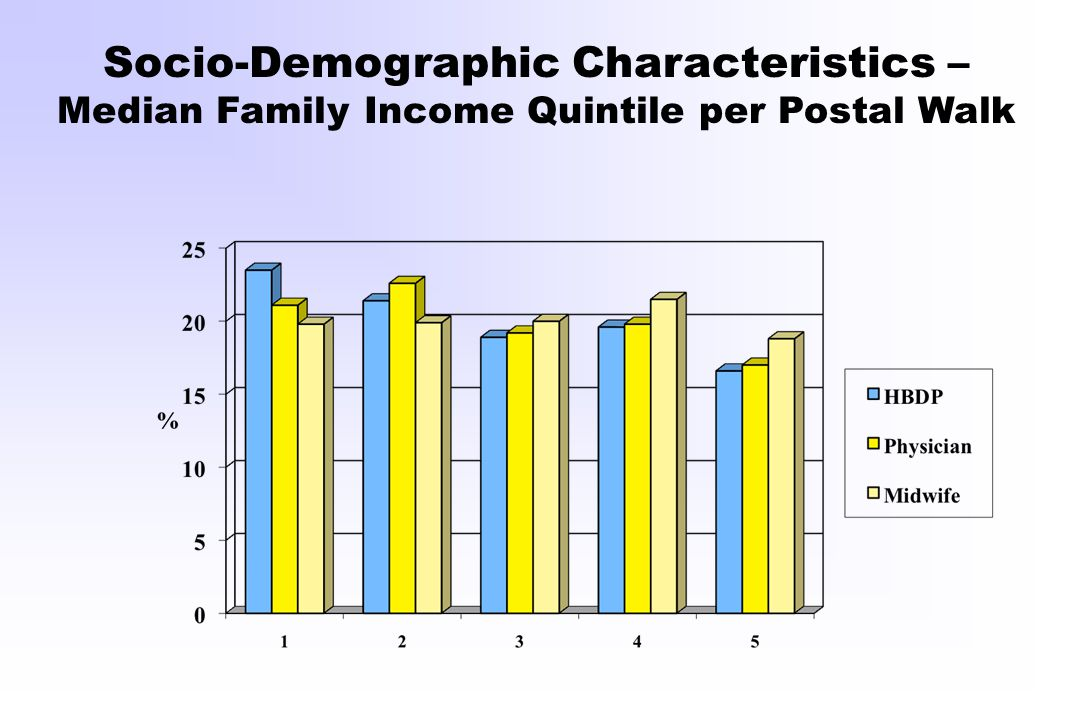 Socio-Demographic Characteristics – Median Family Income Quintile per Postal Walk