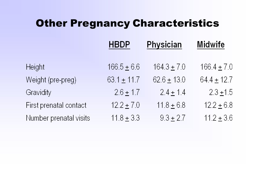 Other Pregnancy Characteristics