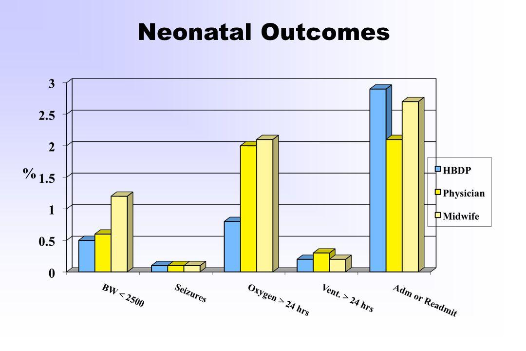 Neonatal Outcomes