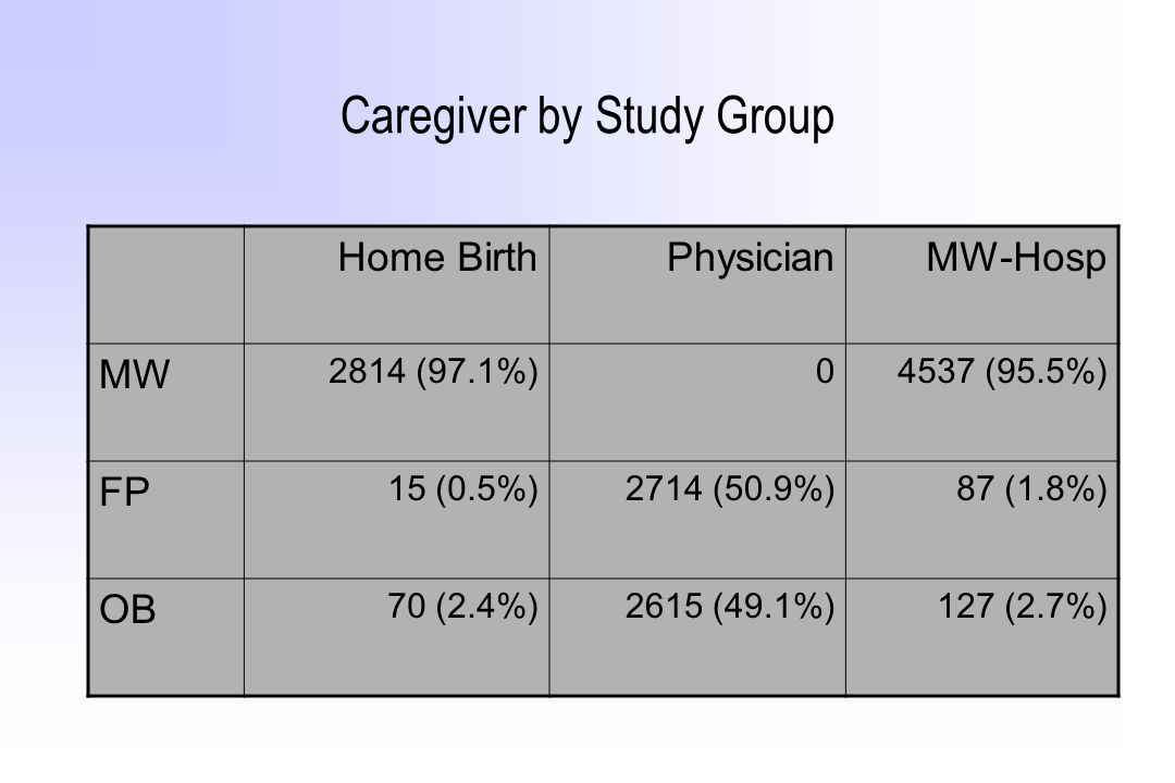 Caregiver by Study Group Home BirthPhysicianMW-Hosp MW 2814 (97.1%)04537 (95.5%) FP 15 (0.5%)2714 (50.9%)87 (1.8%) OB 70 (2.4%)2615 (49.1%)127 (2.7%)