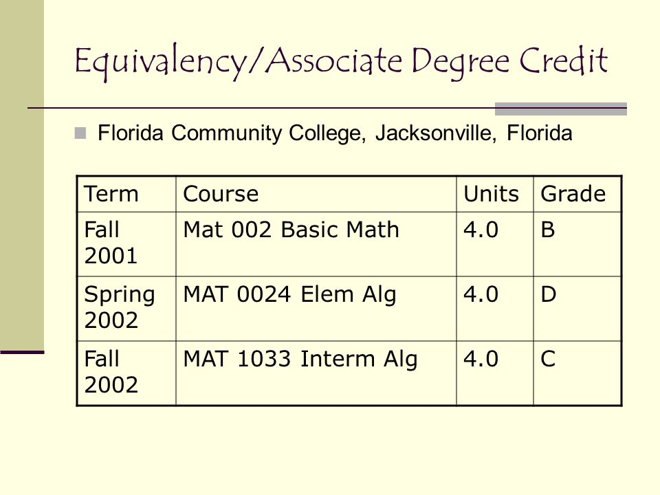 Equivalency/Associate Degree Credit Florida Community College, Jacksonville, Florida TermCourseUnitsGrade Fall 2001 Mat 002 Basic Math4.0B Spring 2002 MAT 0024 Elem Alg4.0D Fall 2002 MAT 1033 Interm Alg4.0C