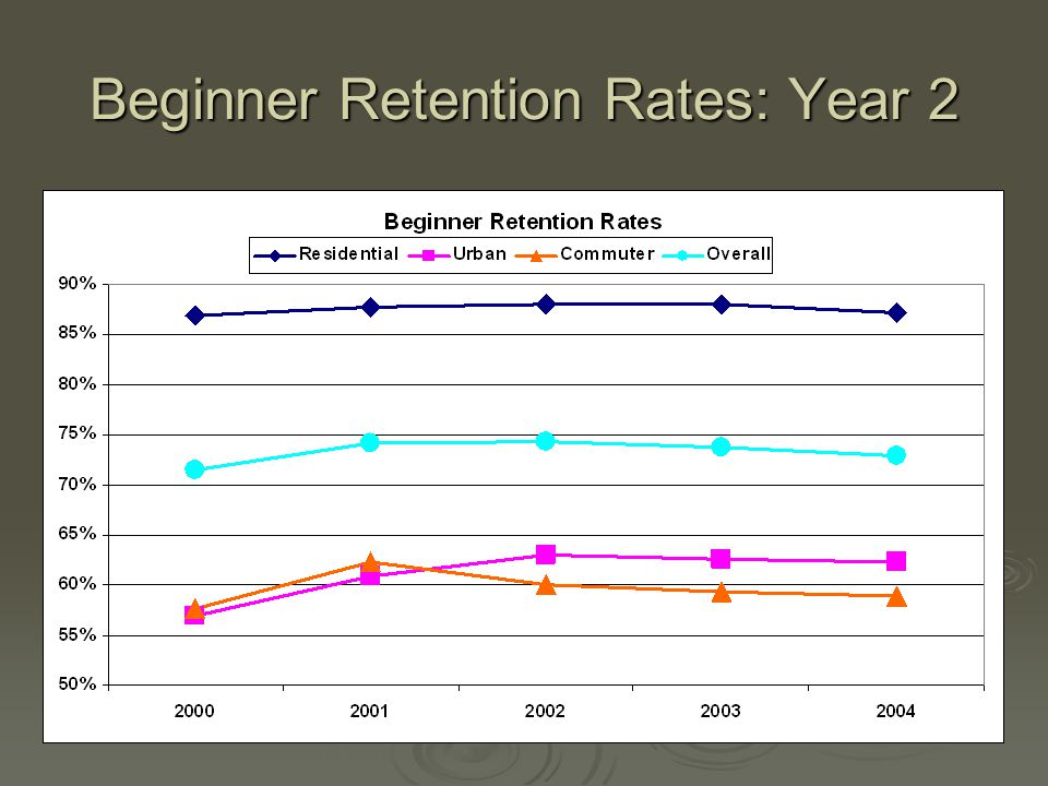 Beginner Retention Rates: Year 2
