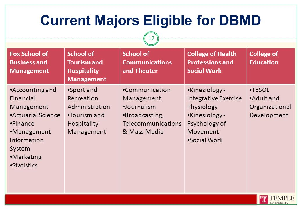 Current Majors Eligible for DBMD 17 School of Tourism & Hospitality Management Fox School of Business & Management College of Education School of Communicatio n & Theater Sport and Recreation Administration Tourism and Hospitality Management Accounting and Financial Management Actuarial Science Finance Management Information System Marketing Statistics TESOL Adult and Organizational Development Communication Management Journalism Broadcasting, Telecommunication s & Mass Media Fox School of Business and Management School of Tourism and Hospitality Management School of Communications and Theater College of Health Professions and Social Work College of Education Accounting and Financial Management Actuarial Science Finance Management Information System Marketing Statistics Sport and Recreation Administration Tourism and Hospitality Management Communication Management Journalism Broadcasting, Telecommunications & Mass Media Kinesiology - Integrative Exercise Physiology Kinesiology - Psychology of Movement Social Work TESOL Adult and Organizational Development