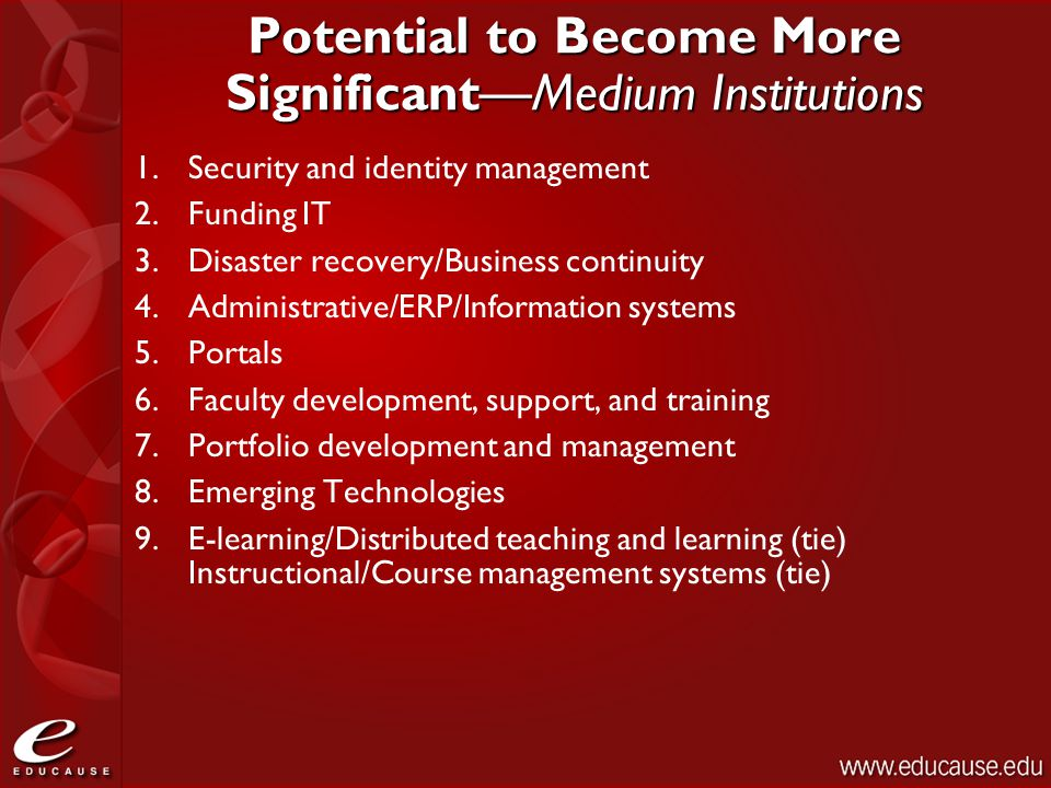 Potential to Become More Significant—Medium Institutions 1.Security and identity management 2.Funding IT 3.Disaster recovery/Business continuity 4.Administrative/ERP/Information systems 5.Portals 6.Faculty development, support, and training 7.Portfolio development and management 8.Emerging Technologies 9.E-learning/Distributed teaching and learning (tie) Instructional/Course management systems (tie)